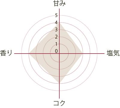 cuoinaka_tsubu750g