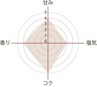 dashi_inaka500g