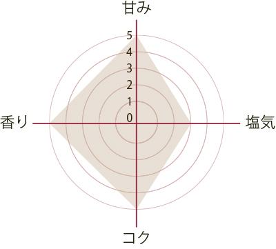 sashimi250ml