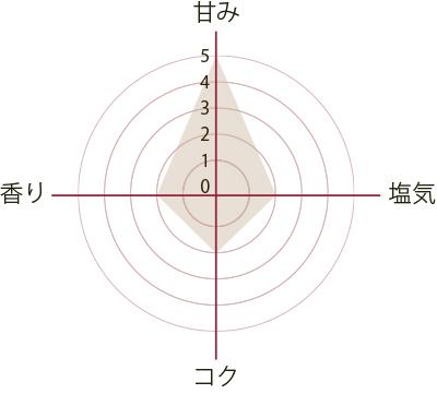 shiro300g